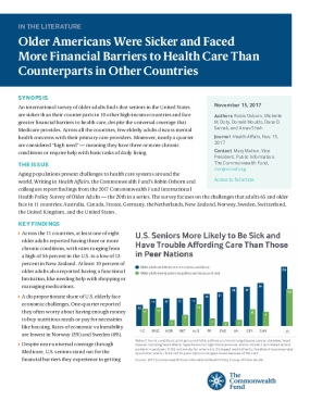 Older Americans Were Sicker and Faced  More Financial Barriers to Health Care Than  Counterparts in Other Countries
